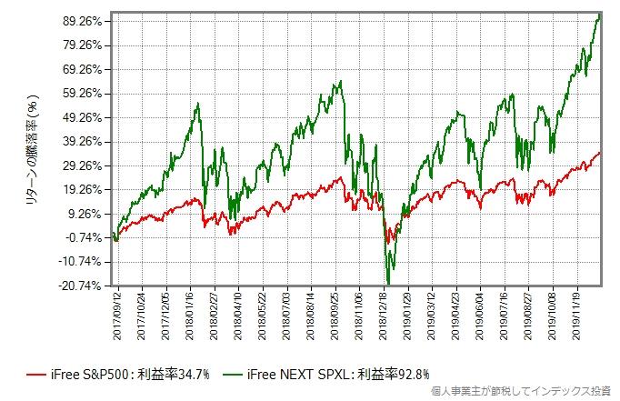 iFree S&P500 とiFree NEXT SPXLのリターン比較グラフ