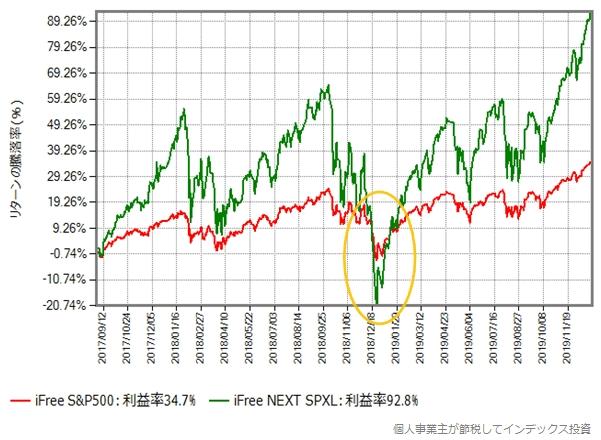 見方を変えた、iFree S&P500 とiFree NEXT SPXLのリターン比較グラフ
