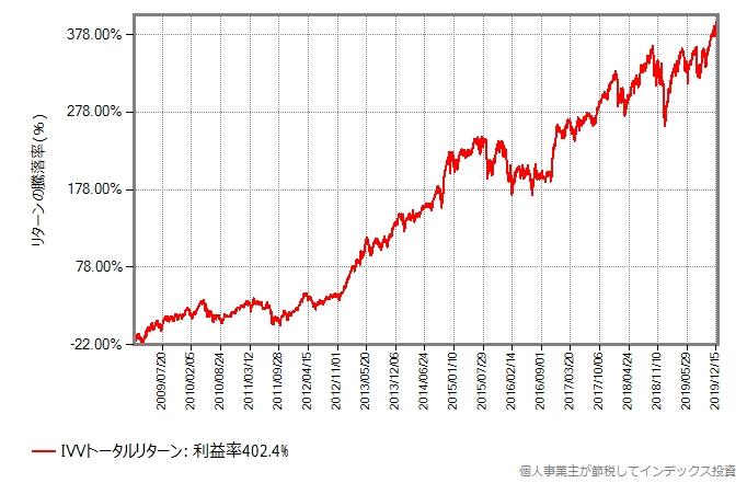 IVVトータルリターンの2009年からの推移グラフ