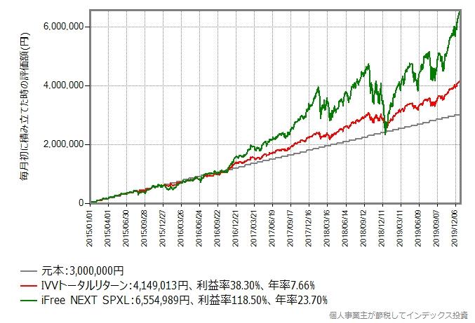 積み立てシミュレーション結果の比較グラフ
