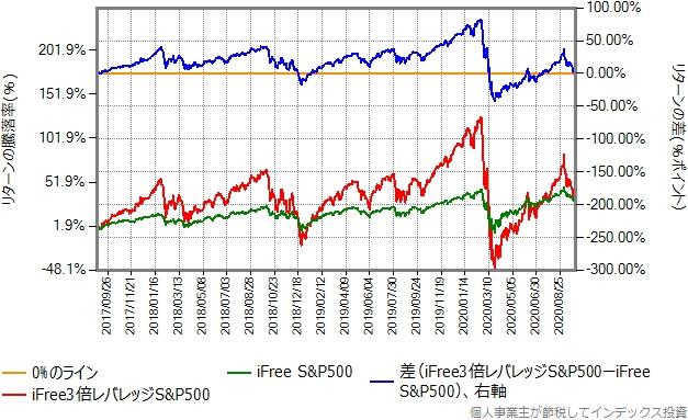 iFree S&P500の設定来の、iFree3倍レバレッジS&P500とのリターン比較グラフ