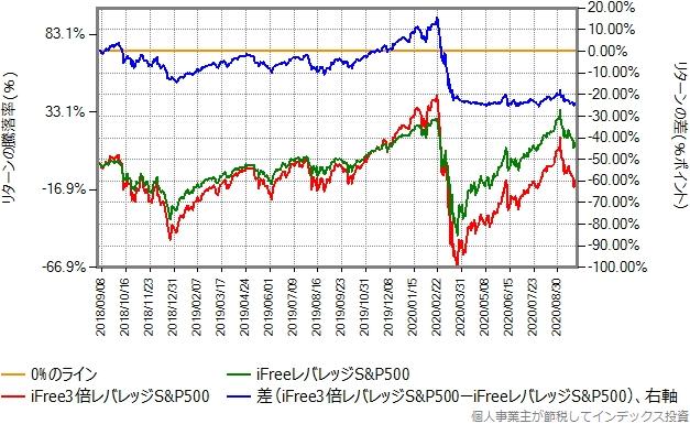 iiFreeレバレッジS&P500の設定来の、iFree3倍レバレッジS&P500とのリターン比較グラフ