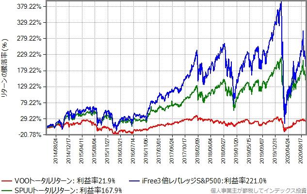 過去6年間のリターン比較グラフ