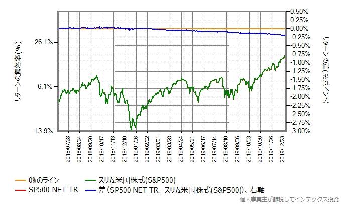 スリム米国株式とベンチマークのリターン比較グラフ