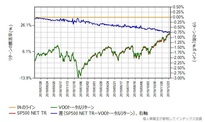 VOOトータルリターンとベンチマークのリターン比較グラフ