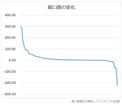 総口数の変化のグラフ