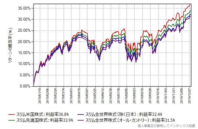 上位グループの基準価額の推移グラフ