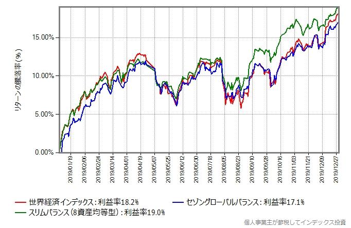 バランスファンドのリターンの推移グラフ