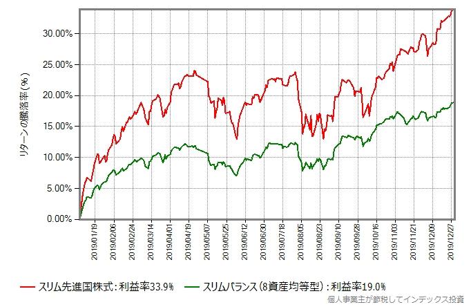 スリム先進国株式とスリムバランスのリターン比較グラフ