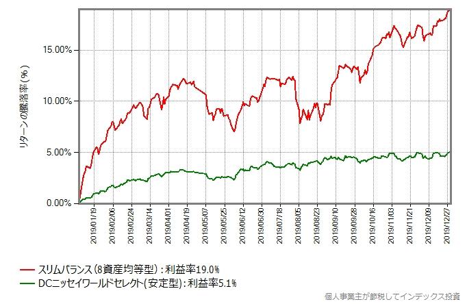 DCニッセイワールドセレクト(安定型)とスリムバランスのリターン比較グラフ