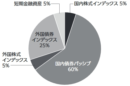 DCニッセイワールドセレクト(安定型)の組成円グラフ