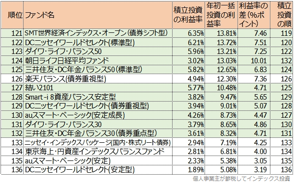 121位以降の一覧表