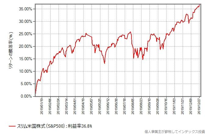 スリム米国株式(S&P500)の基準価額の、2019年年初からの推移グラフ