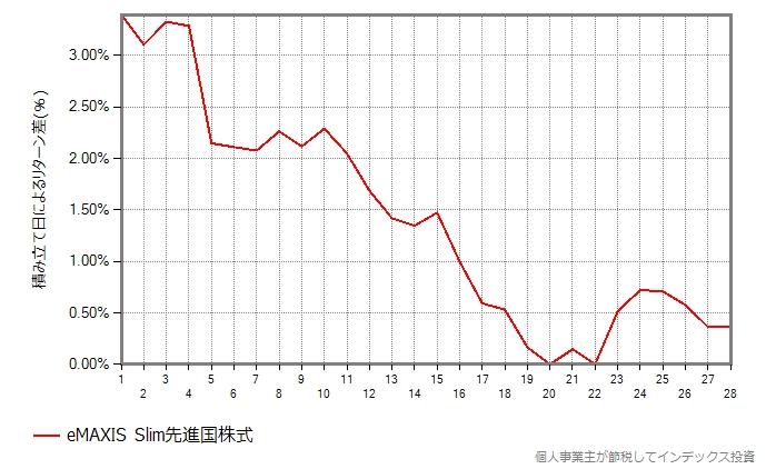 2019年、スリム先進国株式の結果のグラフ