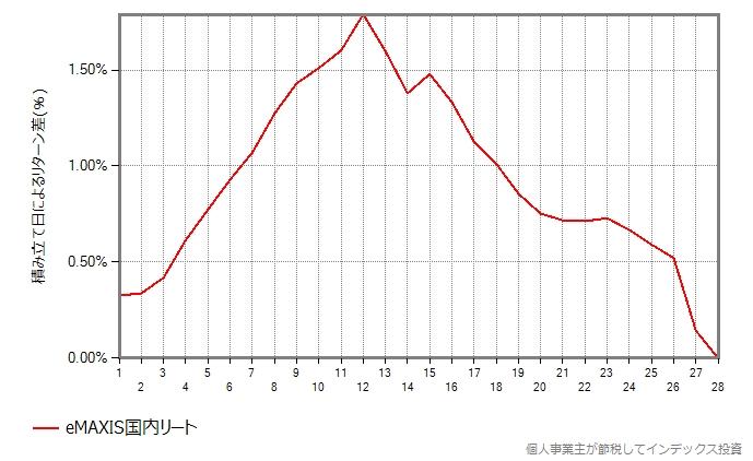 eMAXIS国内リートの結果のグラフ