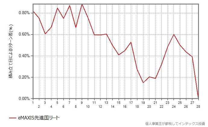 eMAXIS先進国リートの結果のグラフ