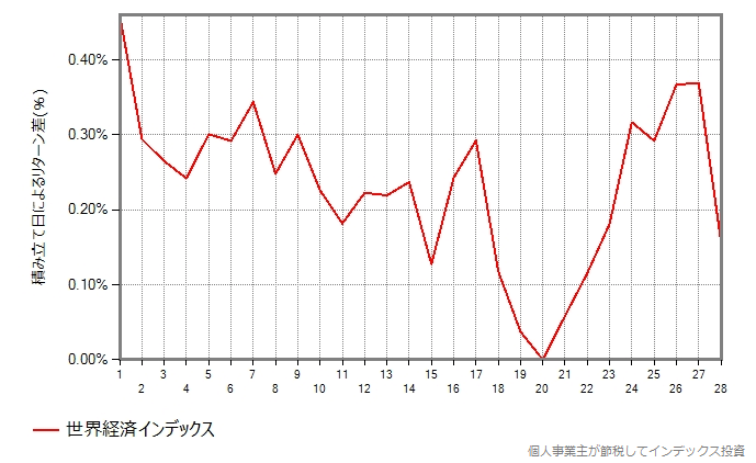 世界経済インデックスの結果のグラフ