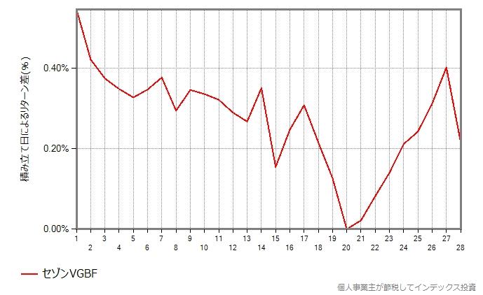 セゾングローバルバランスの結果のグラフ