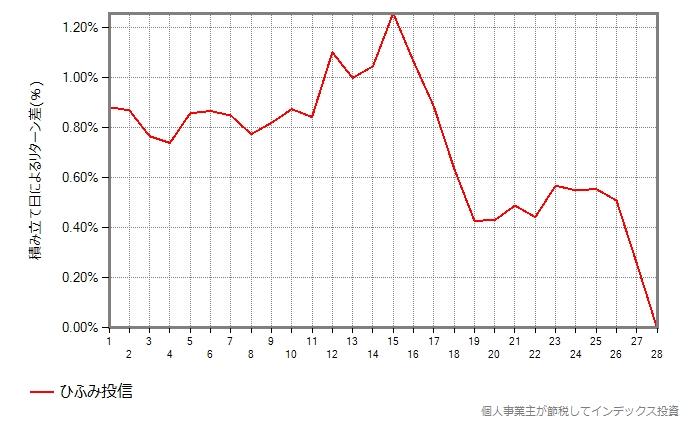 ひふみ投信の結果のグラフ