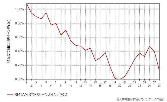 SMTAMダウ・ジョーンズインデックスの結果のグラフ