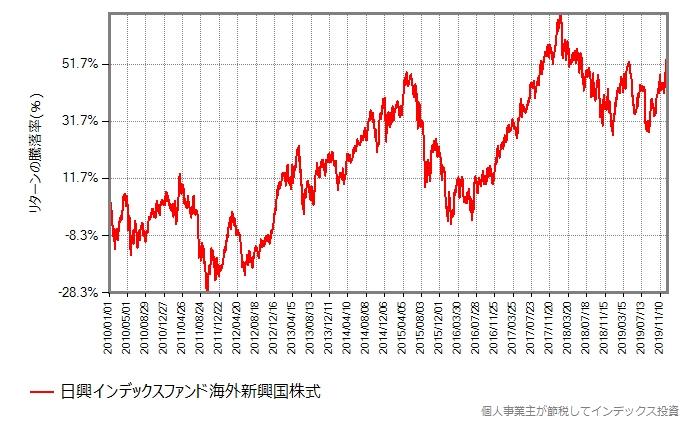 日興インデックスファンド海外新興国株式の基準価額の推移グラフ