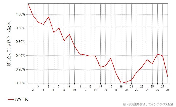 IVV(S&P500種指数に連動するETF)のトータルリターン過去10年間の結果のグラフ