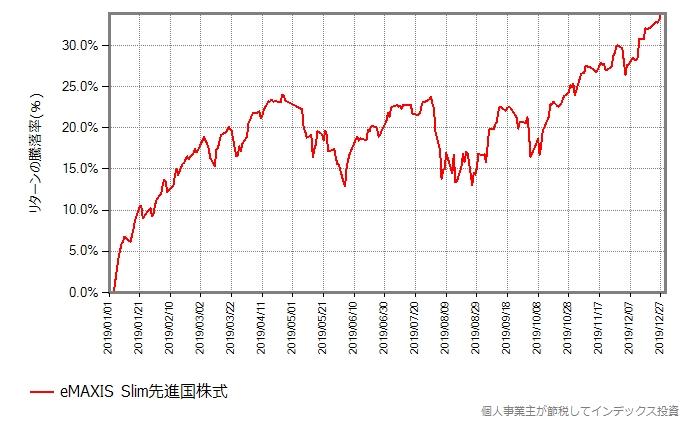 2019年、スリム先進国株式の基準価額の推移グラフ