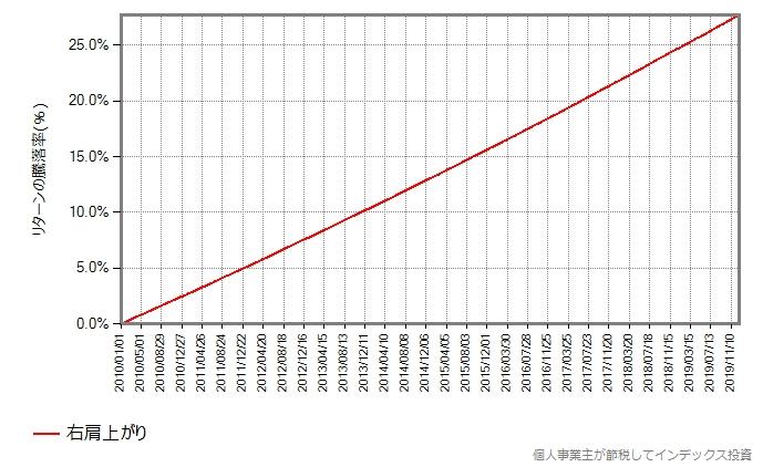 基準価額が右肩上がりだけの場合の基準価額の推移グラフ