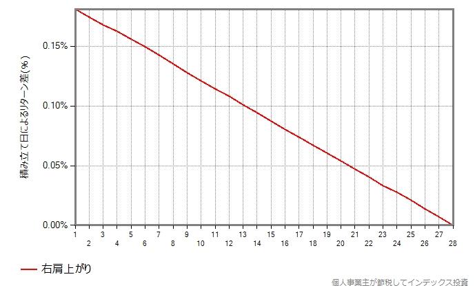 基準価額が右肩上がりだけの場合の結果のグラフ
