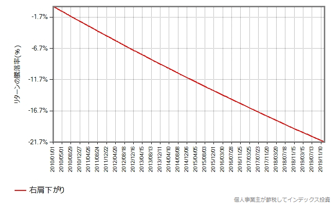 基準価額が右肩下がりだけの場合の基準価額の推移グラフ
