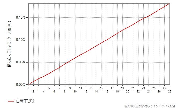 基準価額が右肩下がりだけの場合の結果のグラフ