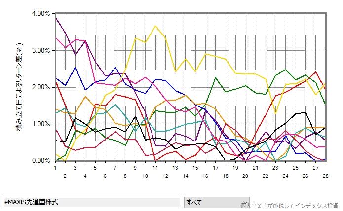 eMAXIS先進国株式の2010年から2019年の10年間について、1年ごとの結果をプロットしたグラフ