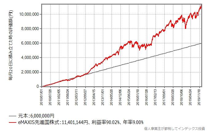 積み立て日が20日の場合のeMAXIS先進国株式積立投資シミュレーション結果のグラフ