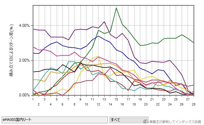 eMAXIS国内リートの2010年から2019年の10年間について、1年ごとの結果をプロットしたグラフ