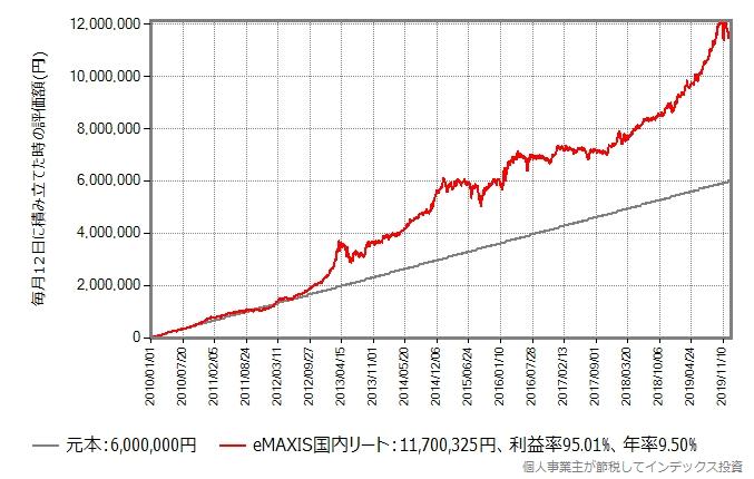 積み立て日が12日の場合のeMAXIS国内リートの積立投資シミュレーション結果のグラフ