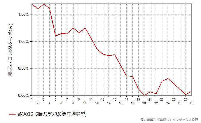 2019年、スリムバランスの結果のグラフ
