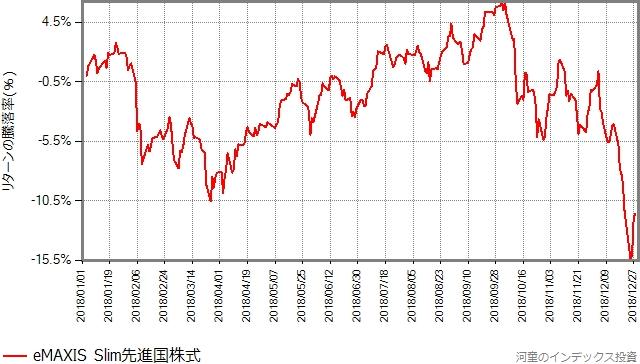 2018年、スリム先進国株式の基準価額の推移グラフ