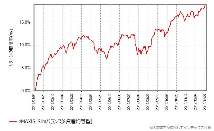 2019年、スリムバランスの基準価額の推移グラフ