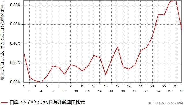 日興インデックスファンド海外新興国株式の結果のグラフ
