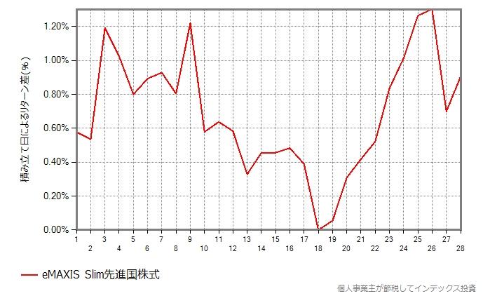 2018年、スリム先進国株式の結果のグラフ