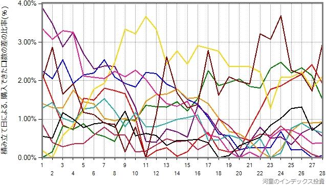 eMAXIS先進国株式の2010年から2020年の11年間について、1年ごとの結果をプロットしたグラフ