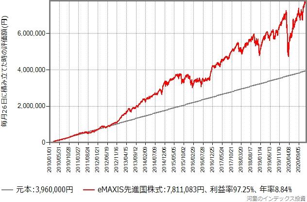 積み立て日が26日の場合のeMAXIS先進国株式積立投資シミュレーション結果のグラフ