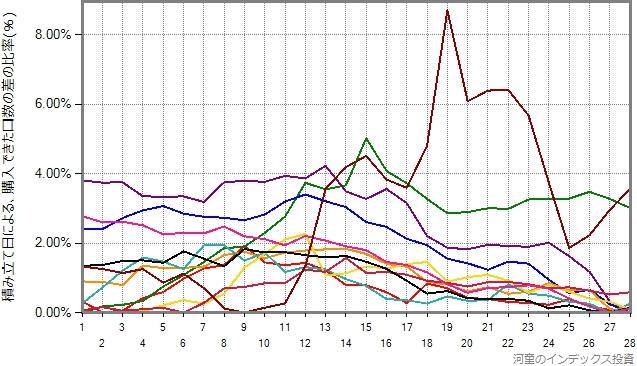 eMAXIS国内リートの2010年から2020年の11年間について、1年ごとの結果をプロットしたグラフ