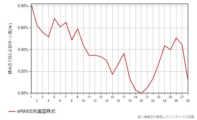 eMAXIS先進国株式の結果のグラフ