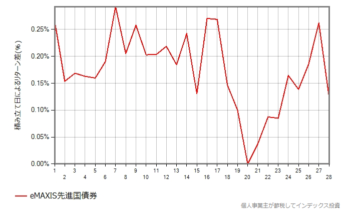 eMAXIS先進国債券の結果のグラフ
