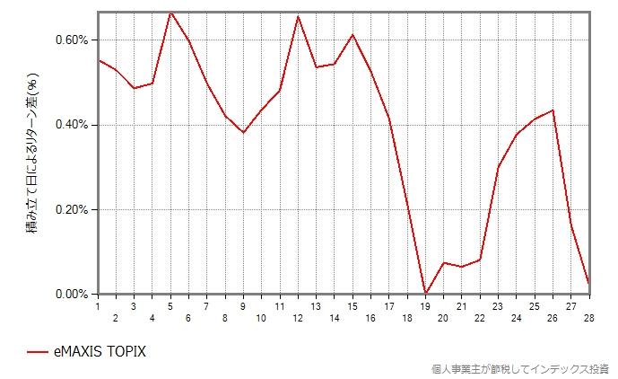 eMAXIS TOPIXの結果のグラフ