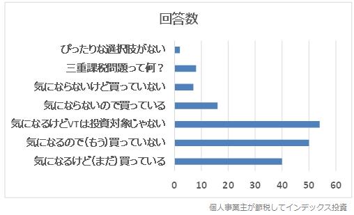 回答結果のグラフ