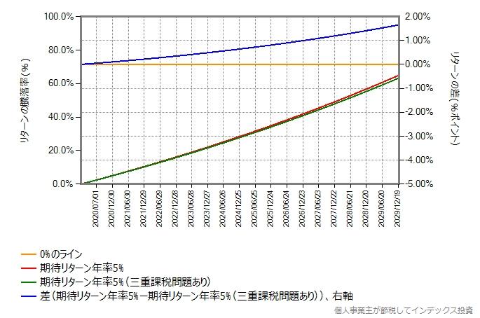 期待リターン年率5%の投資対象がある時、0.1%ポイントのコスト差が10年間で生むリターン差