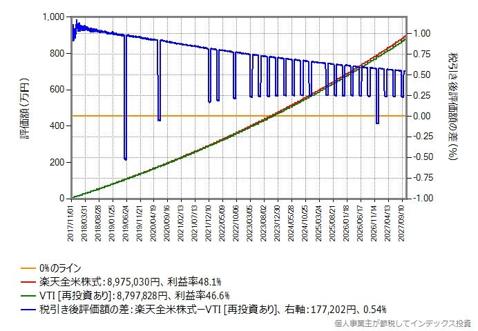 楽天カード決済で付与されるポイントのみ再投資する場合のグラフ