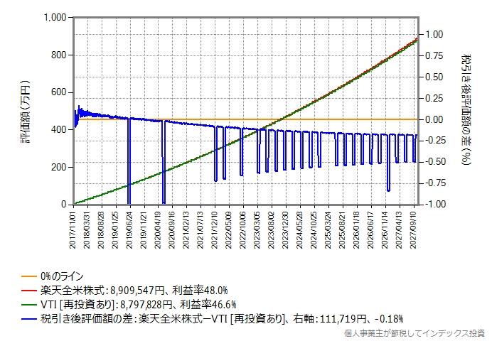 年率0.048%のポイントのみ再投資する場合のグラフ